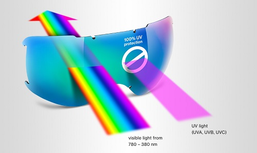 uvex technology uv protection